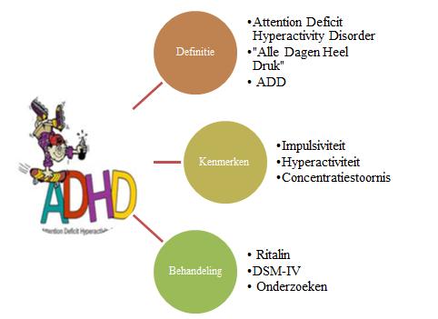 ADHD mindmap afkomstig uit mijn ADHD dossier voor de minor oude kind
